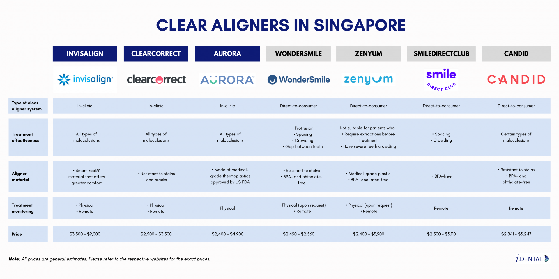 Infographic - comparison of brands of aligners